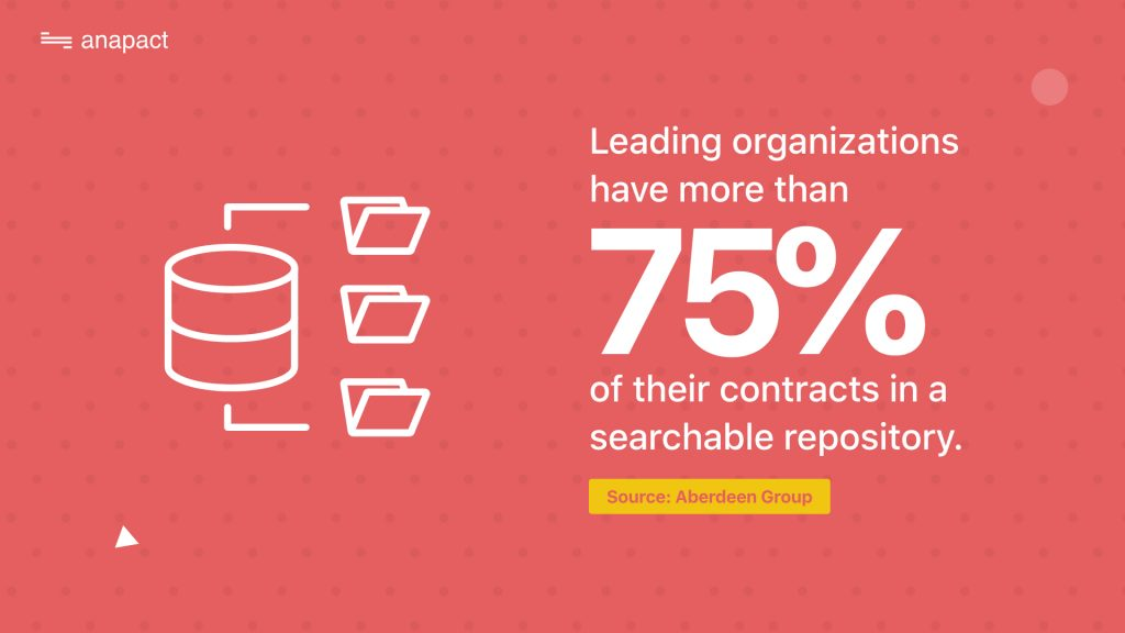 75% of organizations have contracts in searchable repository