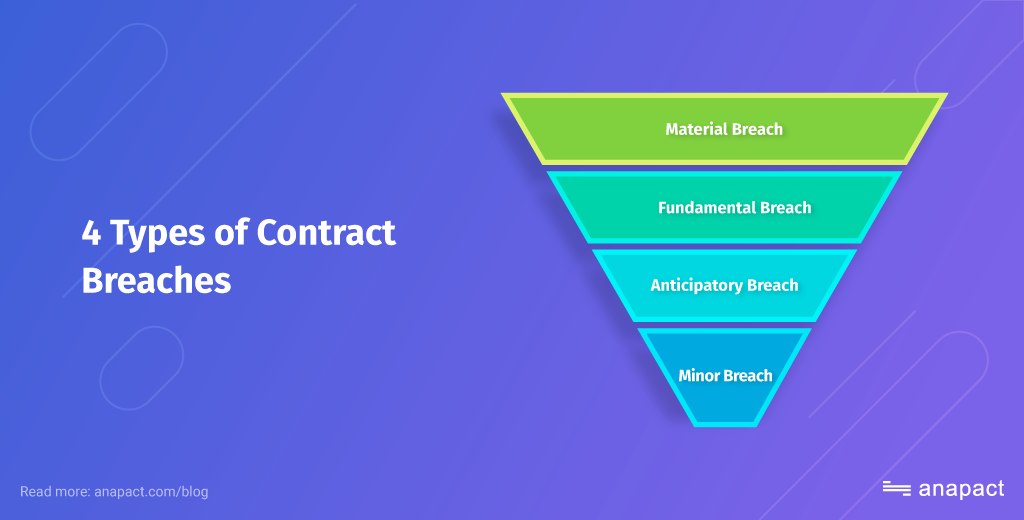4 Most Common Contract Breaches for Small Businesses