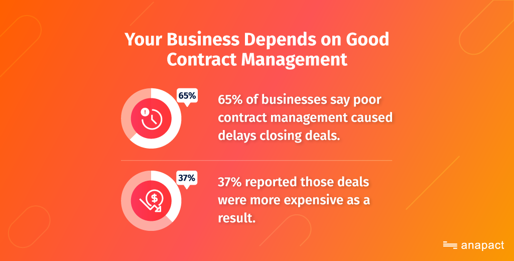 65% of businesses say poor contract management caused delays closing deals, and 37% reported those deals were more expensive as a result.